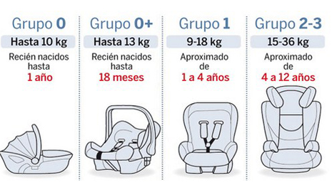 Seguridad vial para los ni os sillita de coche qbe for Sillas para coche grupo 0