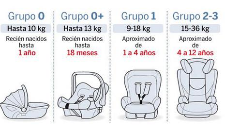 Seguridad vial para los ni os sillita de coche zurich for Sillas para autos para ninos 4 anos